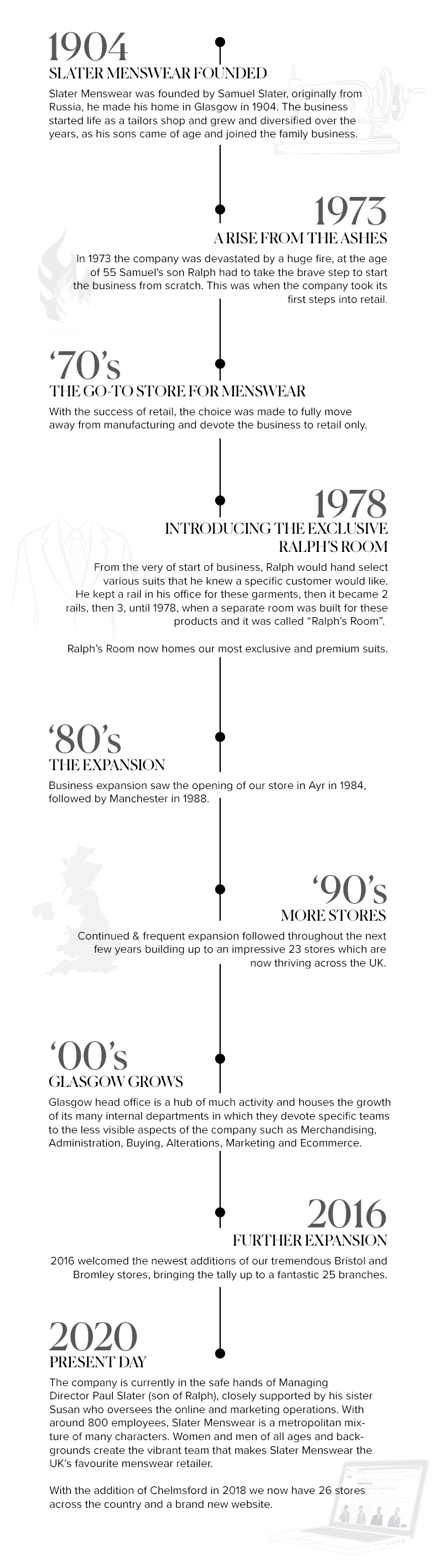 Slater menswear timeline of our business